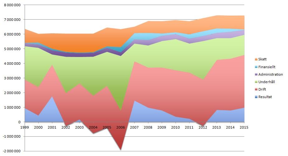 Kostnader 1999-2015